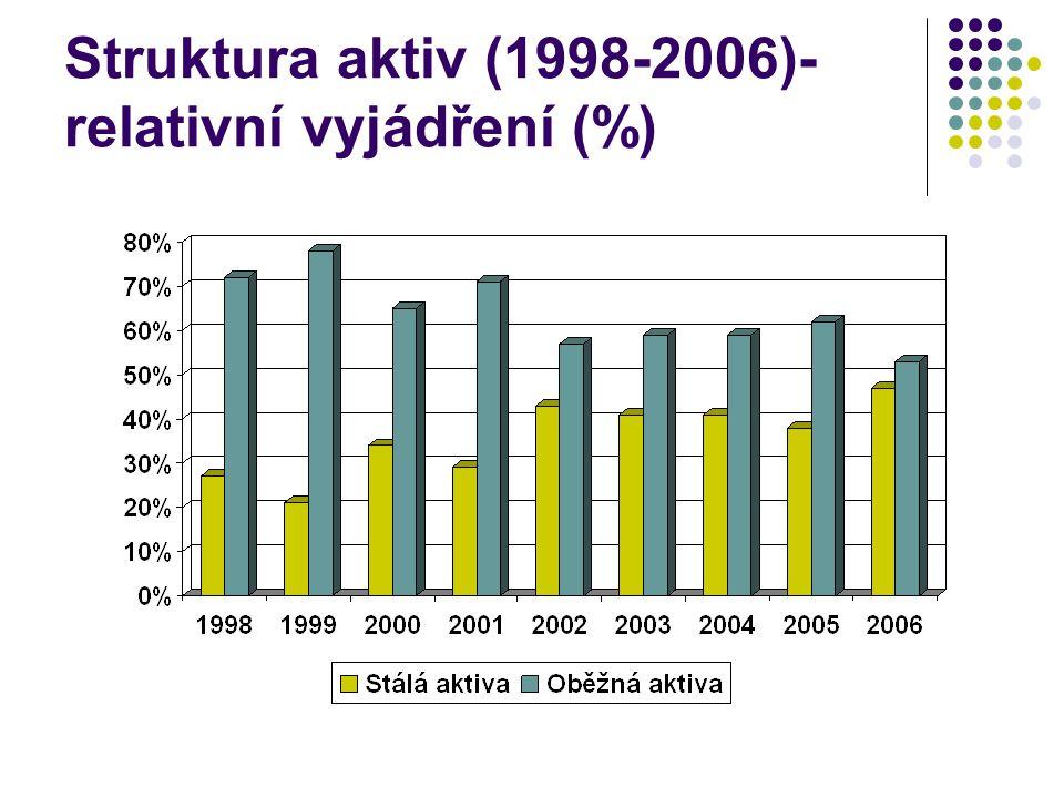 Struktura aktiv (1998-2006)-relativní vyjádření (%)