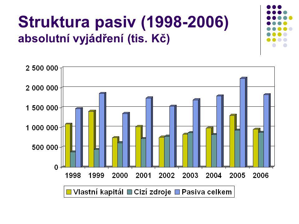 Struktura pasiv (1998-2006) absolutní vyjádření (tis. Kč)