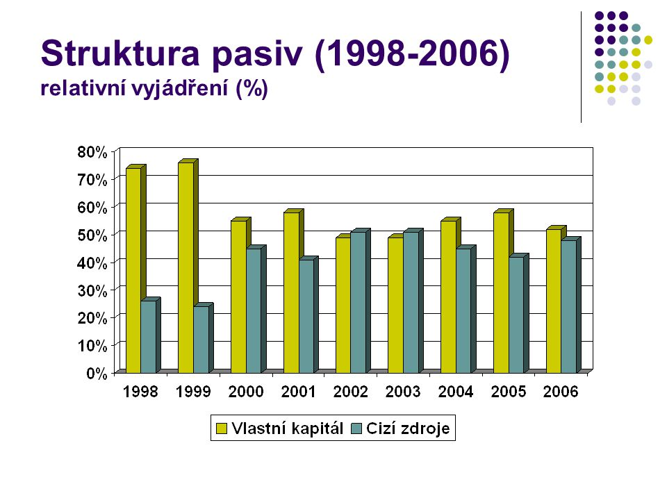 Struktura pasiv (1998-2006) relativní vyjádření (%)