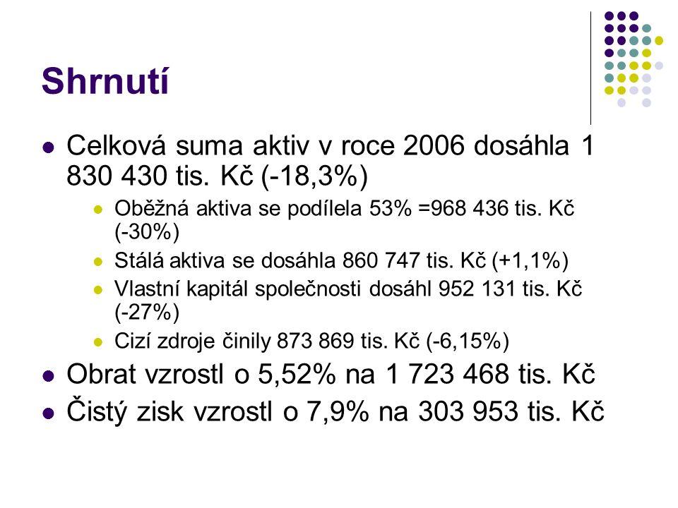 Shrnutí Celková suma aktiv v roce 2006 dosáhla 1 830 430 tis. Kč (-18,3%) Oběžná aktiva se podílela 53% =968 436 tis. Kč (-30%)