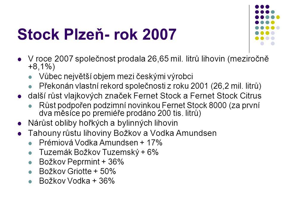 Stock Plzeň- rok 2007 V roce 2007 společnost prodala 26,65 mil. litrů lihovin (meziročně +8,1%) Vůbec největší objem mezi českými výrobci.