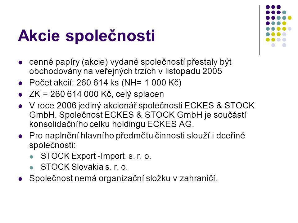 Akcie společnosti cenné papíry (akcie) vydané společností přestaly být obchodovány na veřejných trzích v listopadu 2005.