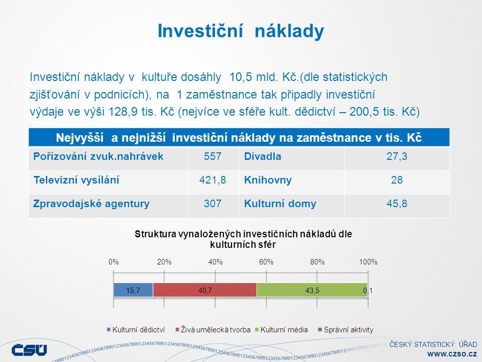 Nejvyšší a nejnižší investiční náklady na zaměstnance v tis. Kč