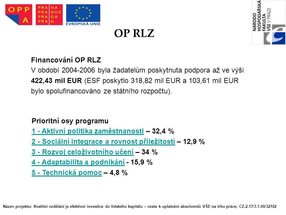 OP RLZ Financování OP RLZ