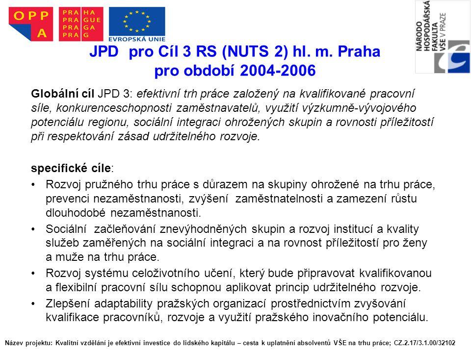 JPD pro Cíl 3 RS (NUTS 2) hl. m. Praha