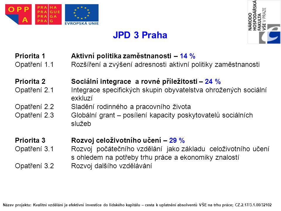 JPD 3 Praha Priorita 1 Aktivní politika zaměstnanosti – 14 %