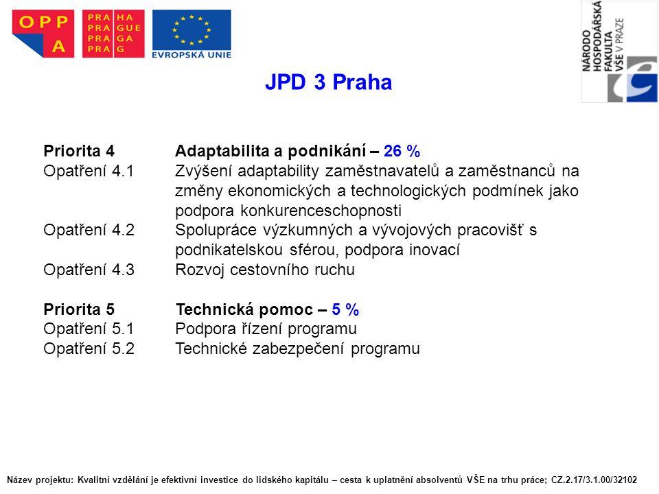 JPD 3 Praha Priorita 4 Adaptabilita a podnikání – 26 %