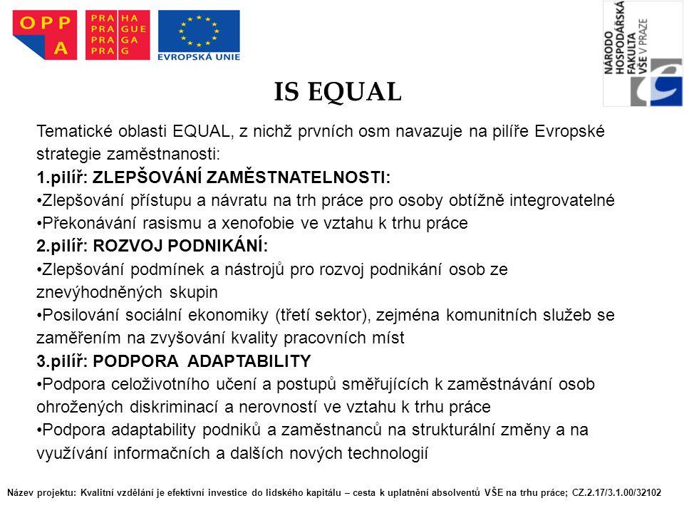 IS EQUAL Tematické oblasti EQUAL, z nichž prvních osm navazuje na pilíře Evropské strategie zaměstnanosti:
