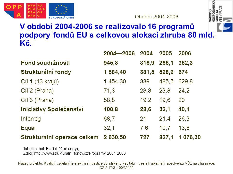 Období 2004-2006 V období 2004-2006 se realizovalo 16 programů podpory fondů EU s celkovou alokací zhruba 80 mld. Kč.