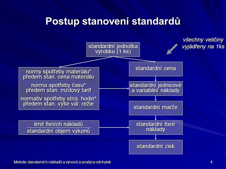 Postup stanovení standardů