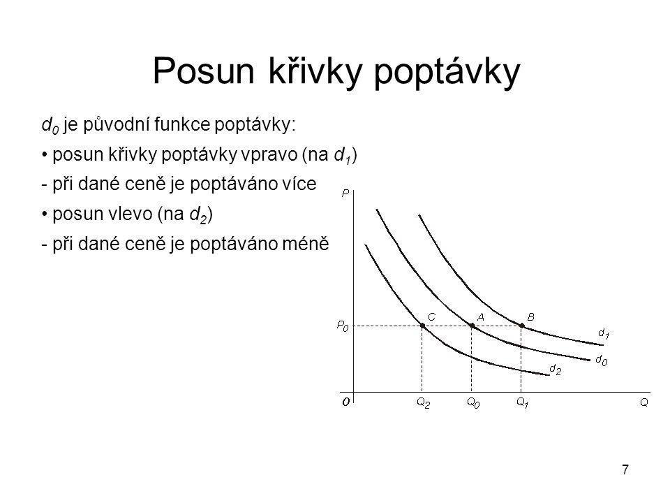 Posun křivky poptávky d0 je původní funkce poptávky: