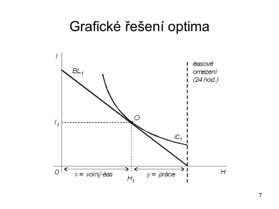 Grafické řešení optima