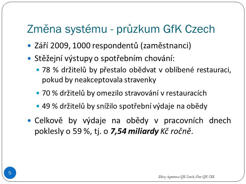 Změna systému - průzkum GfK Czech