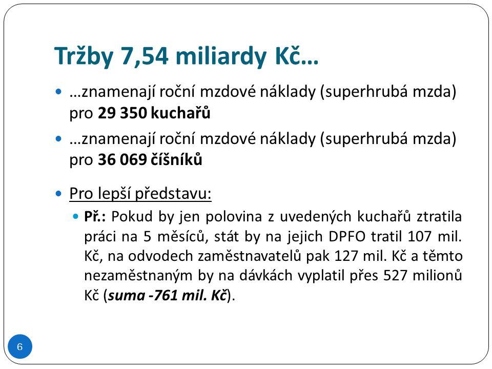 Tržby 7,54 miliardy Kč… …znamenají roční mzdové náklady (superhrubá mzda) pro 29 350 kuchařů.