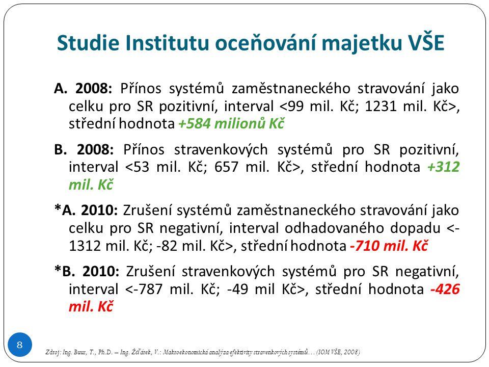 Studie Institutu oceňování majetku VŠE