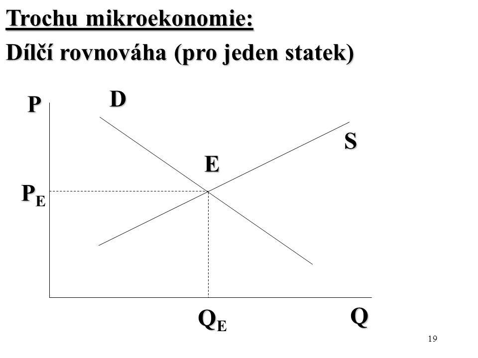 Trochu mikroekonomie: