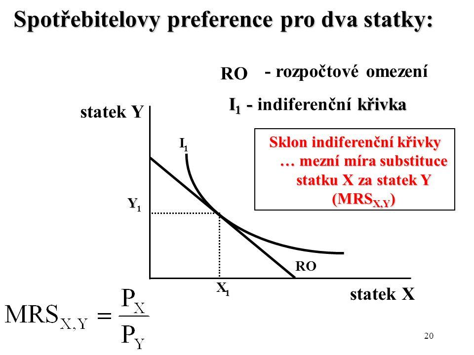 I1 - indiferenční křivka