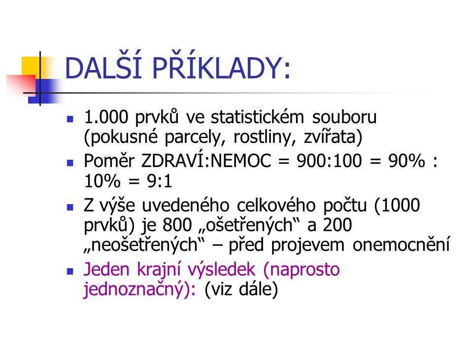 DALŠÍ PŘÍKLADY: 1.000 prvků ve statistickém souboru (pokusné parcely, rostliny, zvířata) Poměr ZDRAVÍ:NEMOC = 900:100 = 90% : 10% = 9:1.
