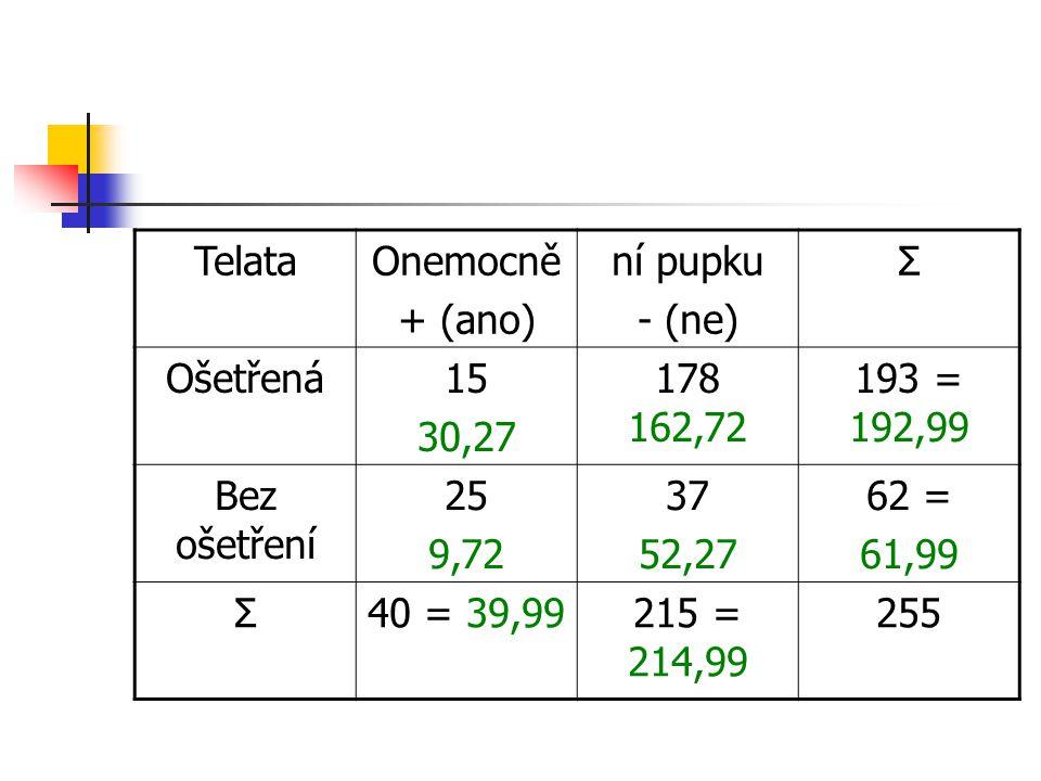 Telata Onemocně. + (ano) ní pupku. - (ne) Σ. Ošetřená. 15. 30,27. 178 162,72. 193 = 192,99.