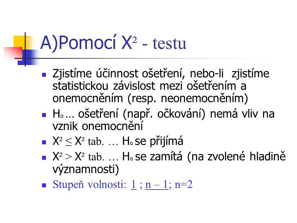 A)Pomocí Χ² - testu Zjistíme účinnost ošetření, nebo-li zjistíme statistickou závislost mezi ošetřením a onemocněním (resp. neonemocněním)