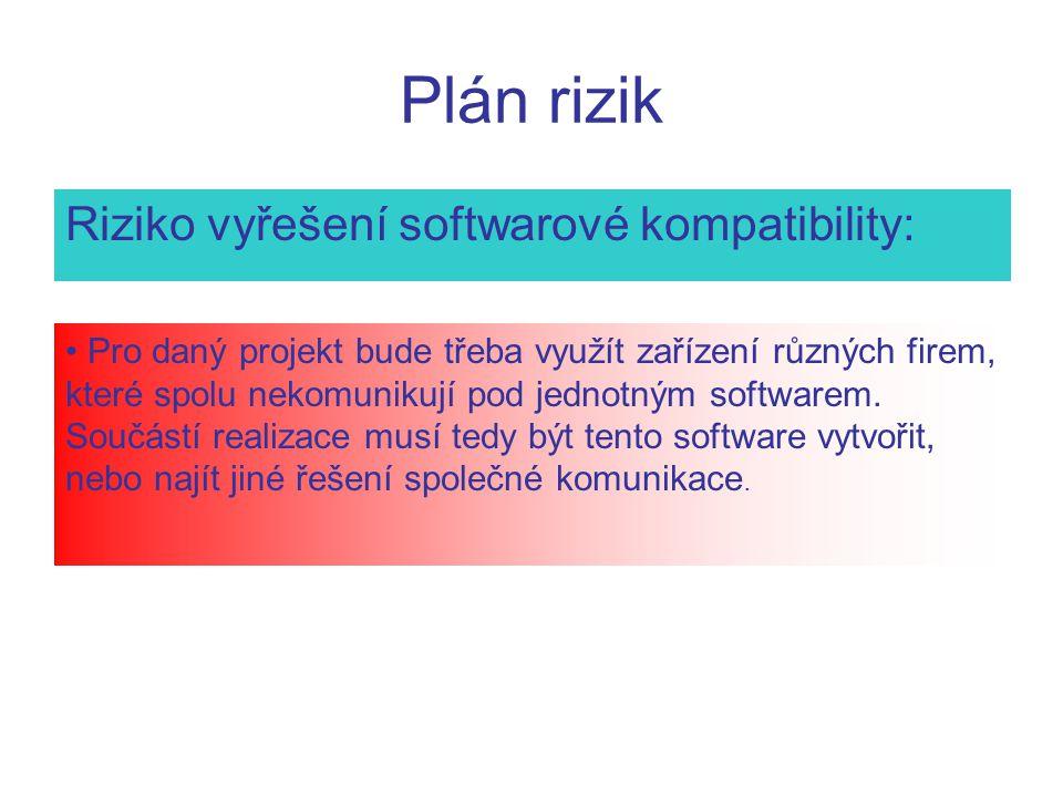 Plán rizik Riziko vyřešení softwarové kompatibility: