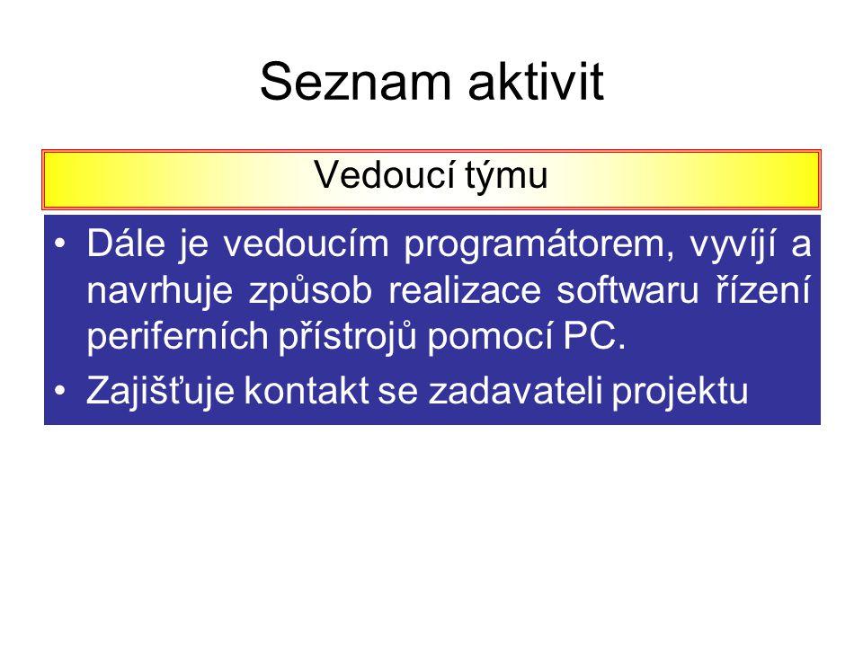 Seznam aktivit Vedoucí týmu