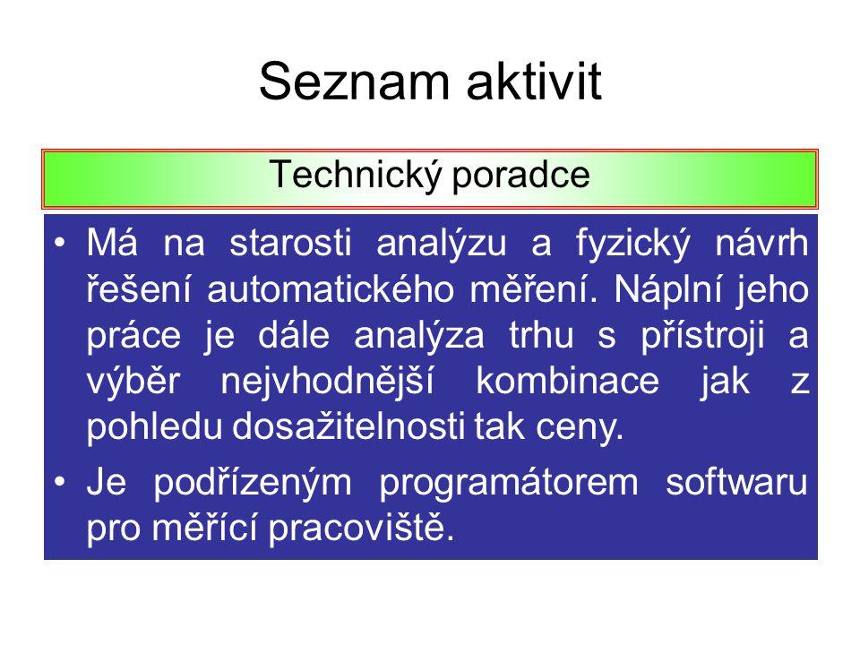 Seznam aktivit Technický poradce