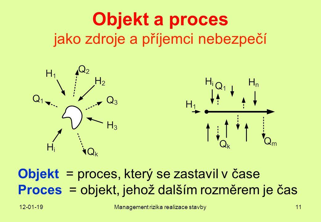Objekt a proces jako zdroje a příjemci nebezpečí