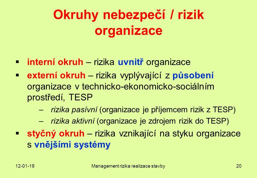 Okruhy nebezpečí / rizik organizace