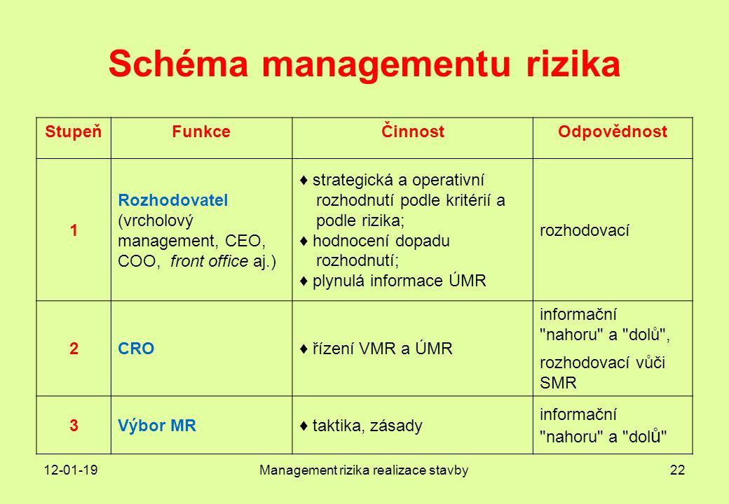 Schéma managementu rizika