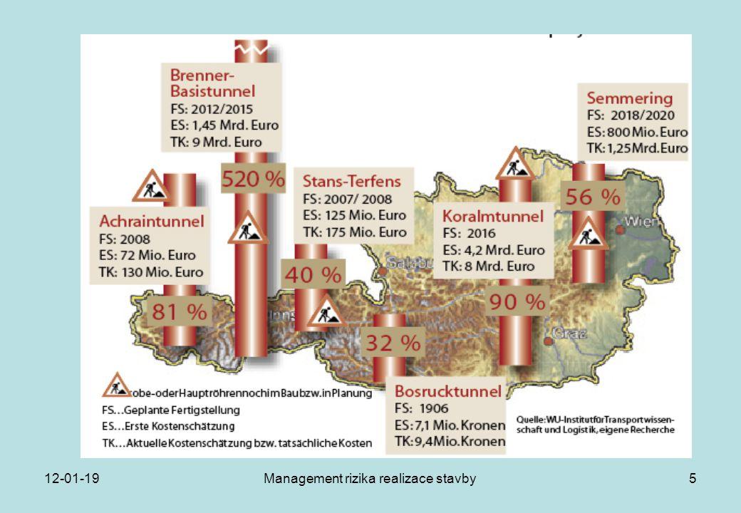 Management rizika realizace stavby