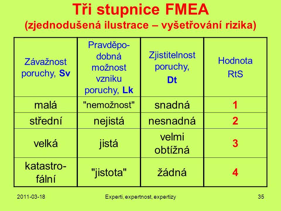 Tři stupnice FMEA (zjednodušená ilustrace – vyšetřování rizika)