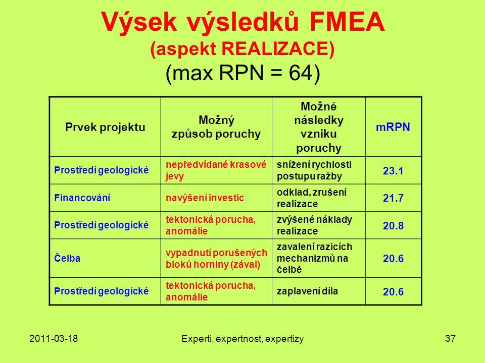 Výsek výsledků FMEA (aspekt REALIZACE) (max RPN = 64)