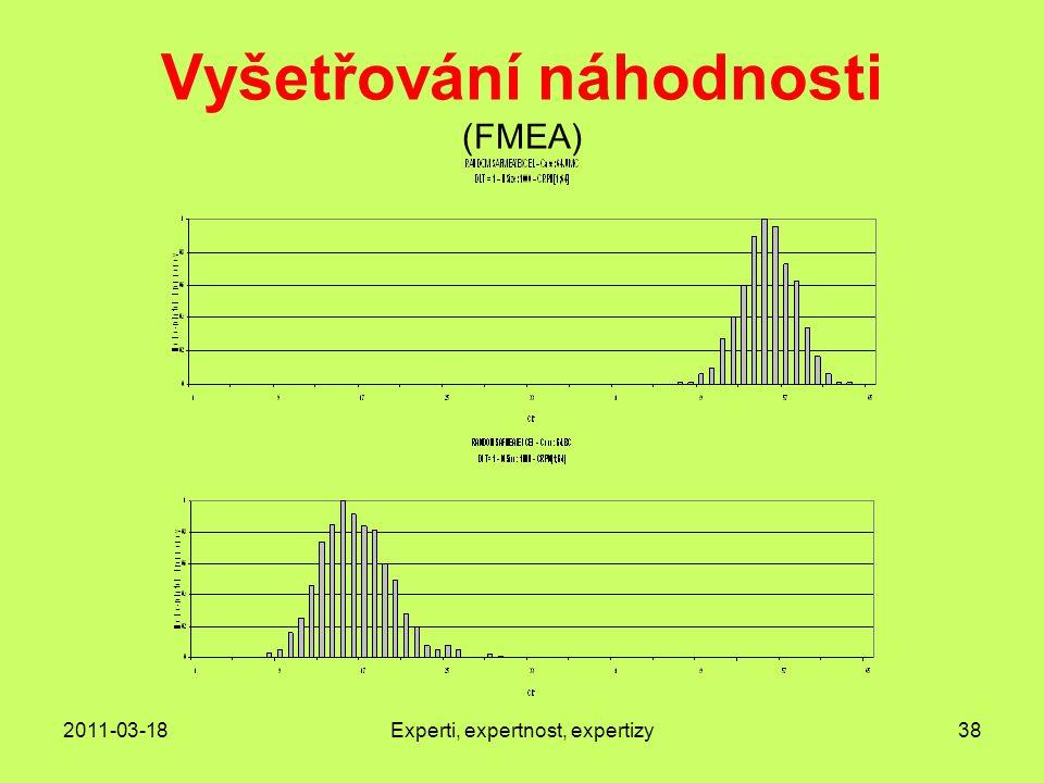 Vyšetřování náhodnosti (FMEA)