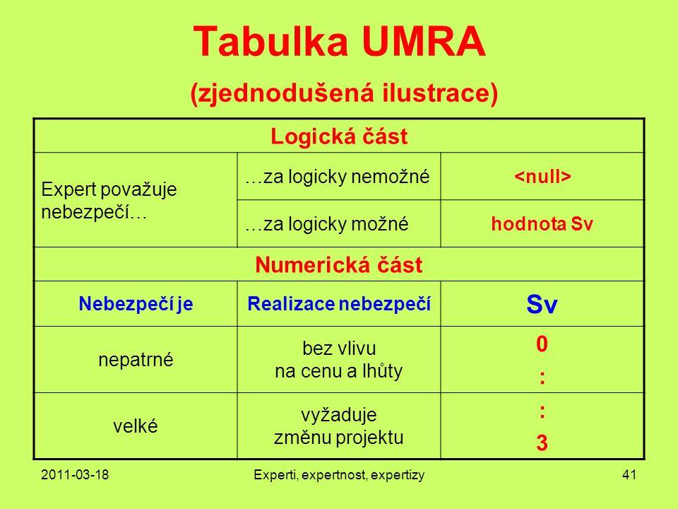 Tabulka UMRA (zjednodušená ilustrace)