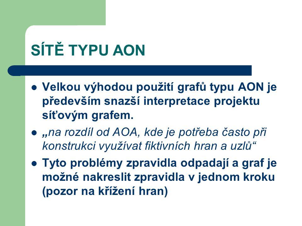 SÍTĚ TYPU AON Velkou výhodou použití grafů typu AON je především snazší interpretace projektu síťovým grafem.