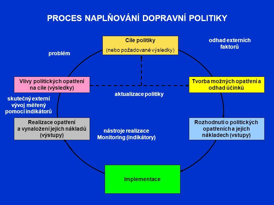 PROCES NAPLŇOVÁNÍ DOPRAVNÍ POLITIKY