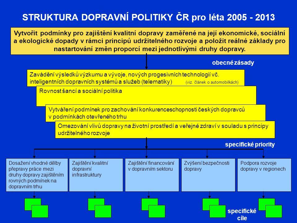 STRUKTURA DOPRAVNÍ POLITIKY ČR pro léta 2005 - 2013