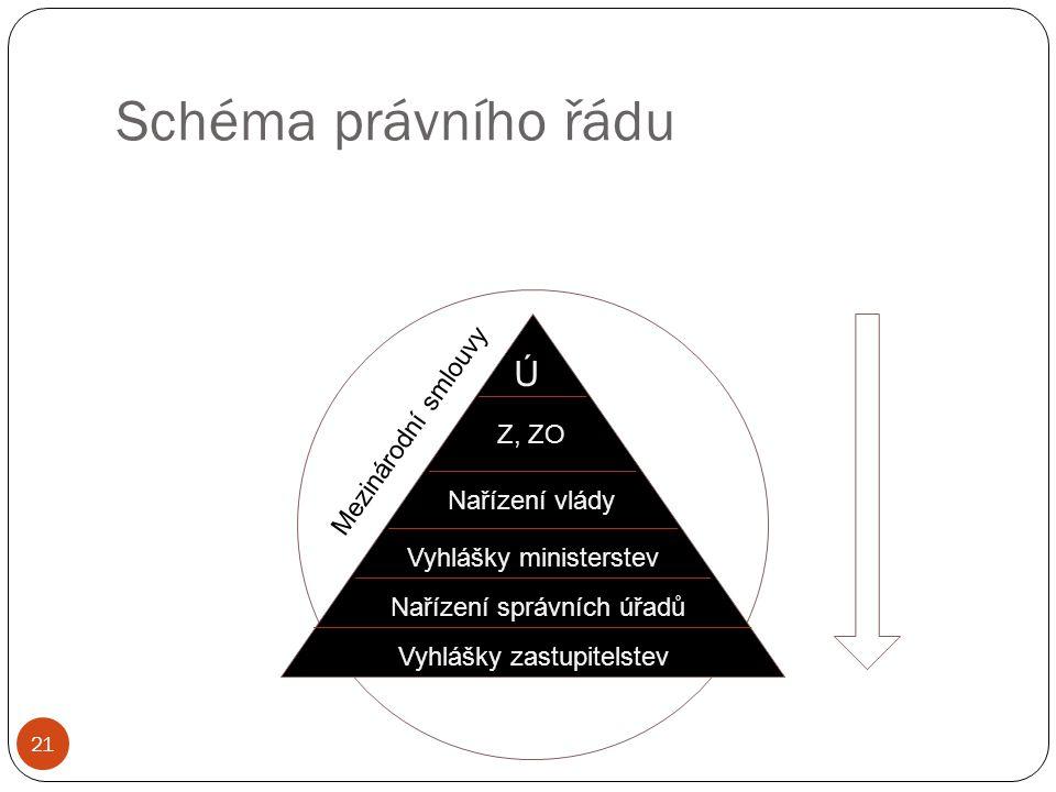 Schéma právního řádu Ú Mezinárodní smlouvy Z, ZO Nařízení vlády