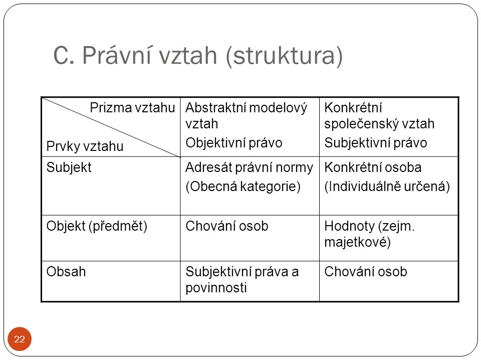 C. Právní vztah (struktura)