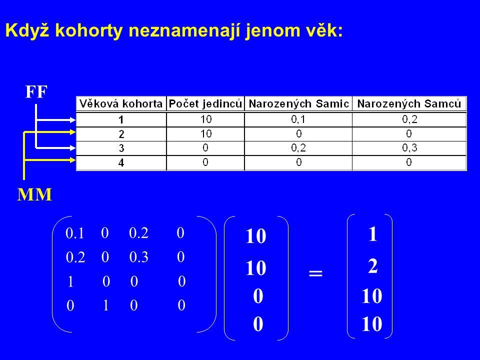 = 1 10 2 10 10 10 Když kohorty neznamenají jenom věk: FF MM 0.1 0.2