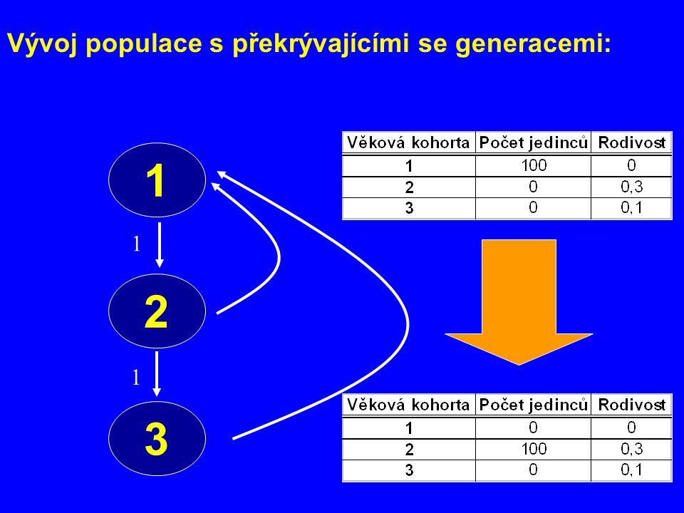 Vývoj populace s překrývajícími se generacemi: