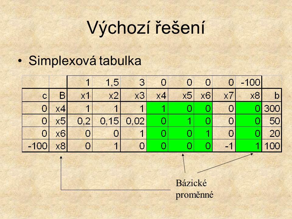 Výchozí řešení Simplexová tabulka Bázické proměnné