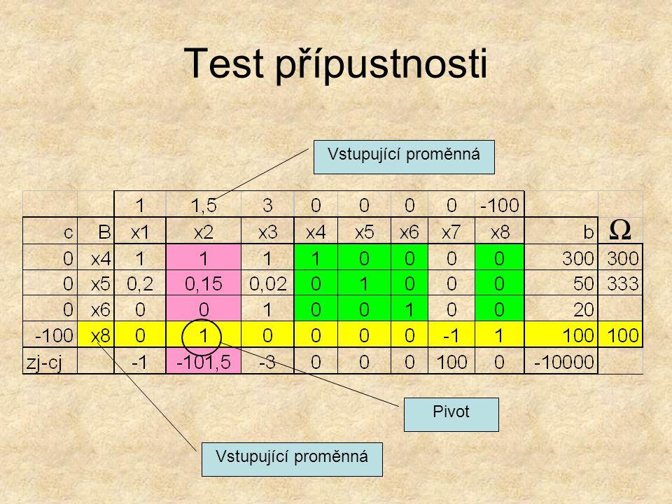 Test přípustnosti Vstupující proměnná Ω Pivot Vstupující proměnná