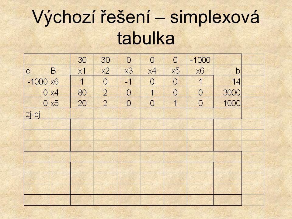Výchozí řešení – simplexová tabulka
