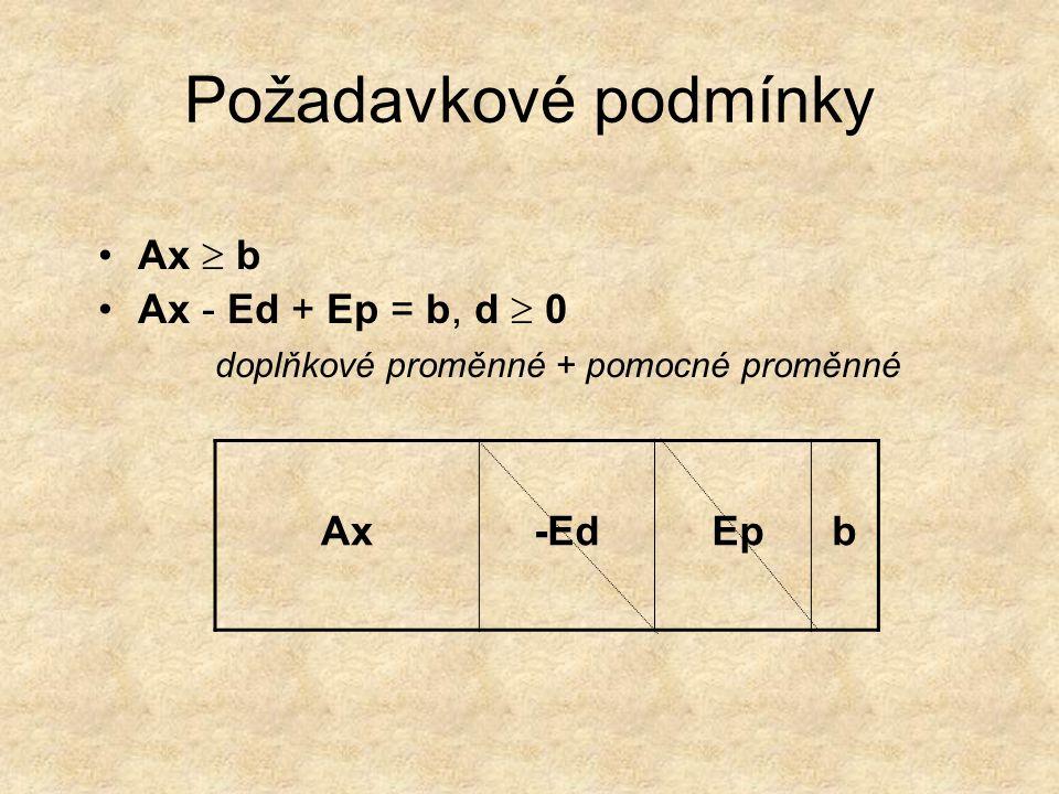 Požadavkové podmínky Ax  b Ax - Ed + Ep = b, d  0
