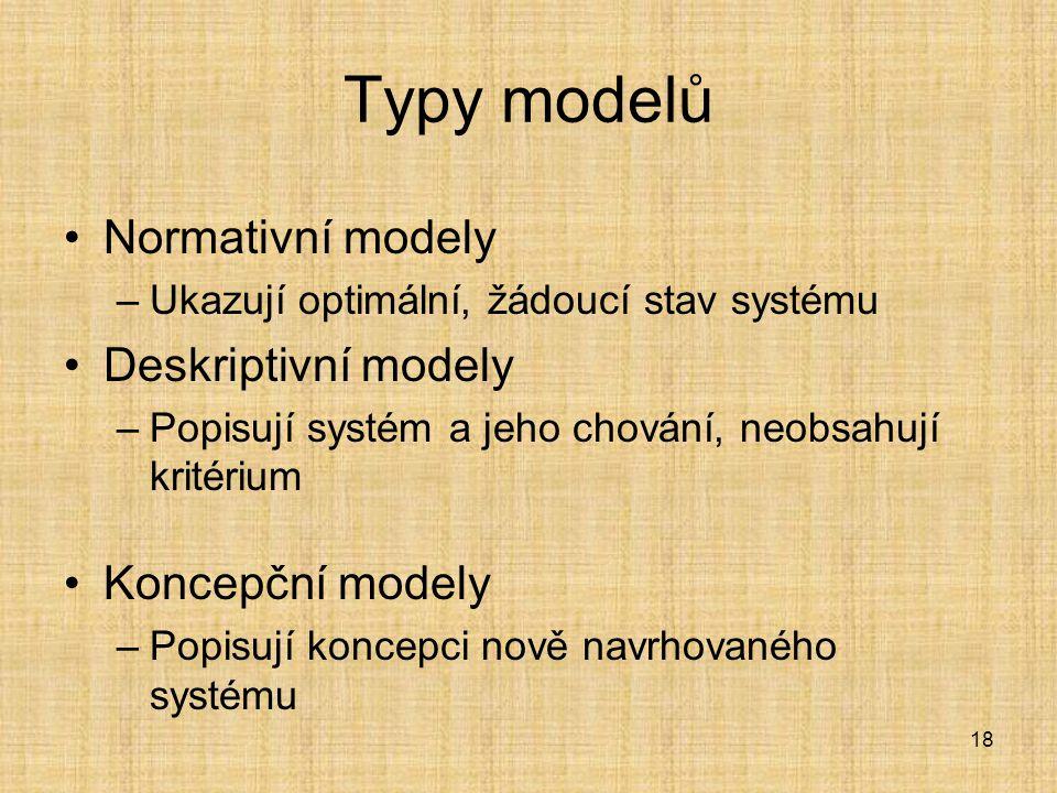 Typy modelů Normativní modely Deskriptivní modely Koncepční modely