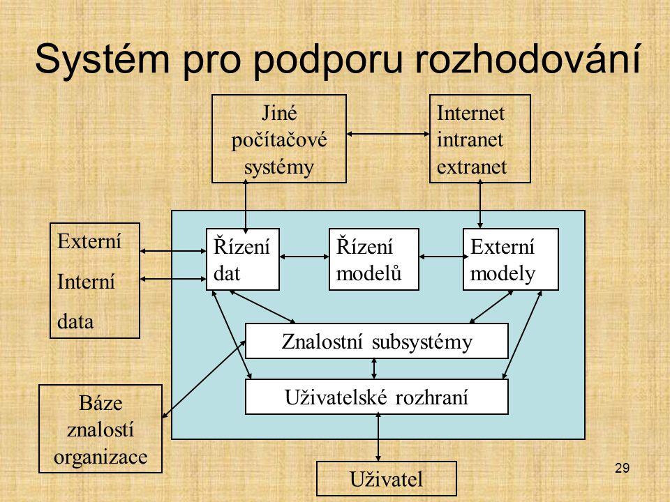 Systém pro podporu rozhodování