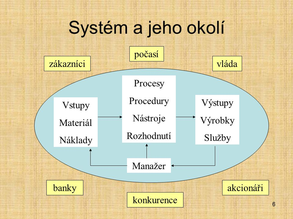 Systém a jeho okolí Vstupy Materiál Náklady Procesy Procedury Nástroje