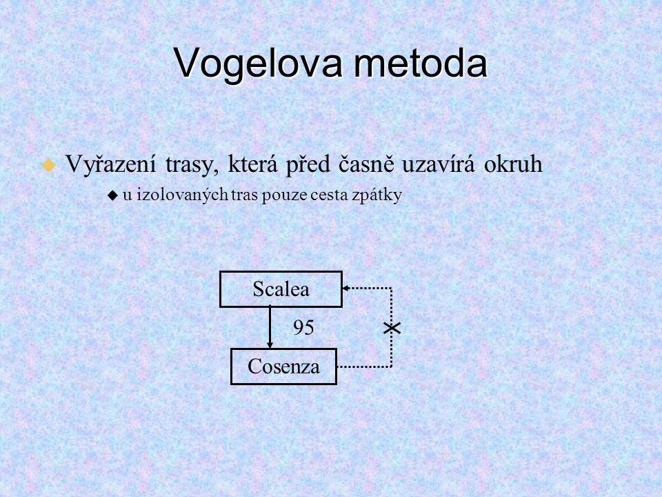 Vogelova metoda Vyřazení trasy, která před časně uzavírá okruh Scalea